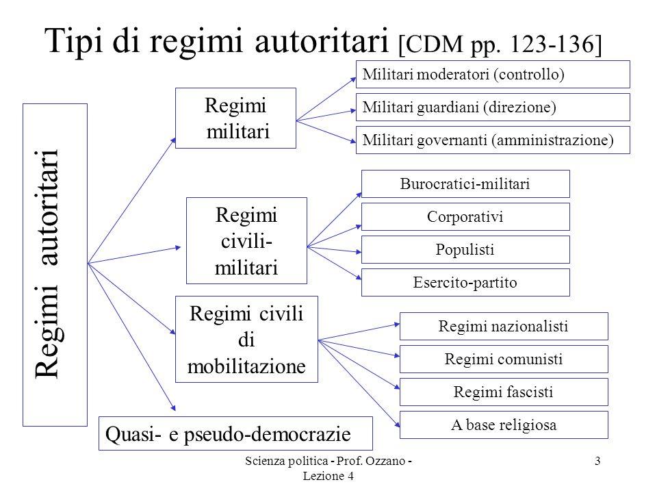 Tipi di regimi autoritari [CDM pp. 123-136]